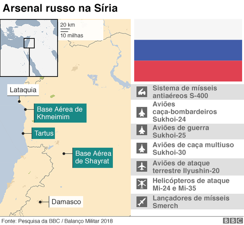 Arsenal russo na Síria (Foto: BBC)