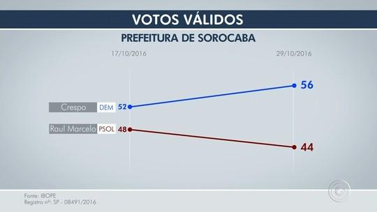 Ibope, votos válidos: Crespo tem 56% e Raul Marcelo, 44%