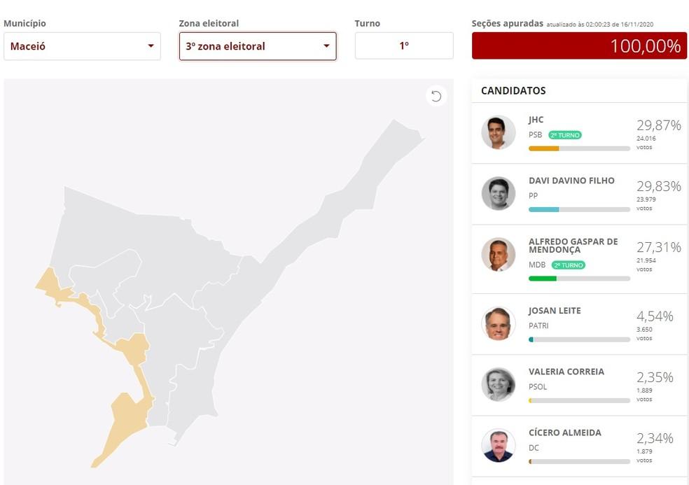 Resultado do 1º turno na 3ª Zona Eleitoral de Maceió — Foto: Reprodução/G1