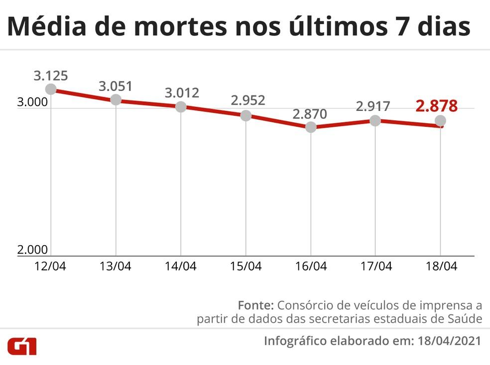 Média móvel de mortes nos últimos 7 dias — Foto: Arte/G1
