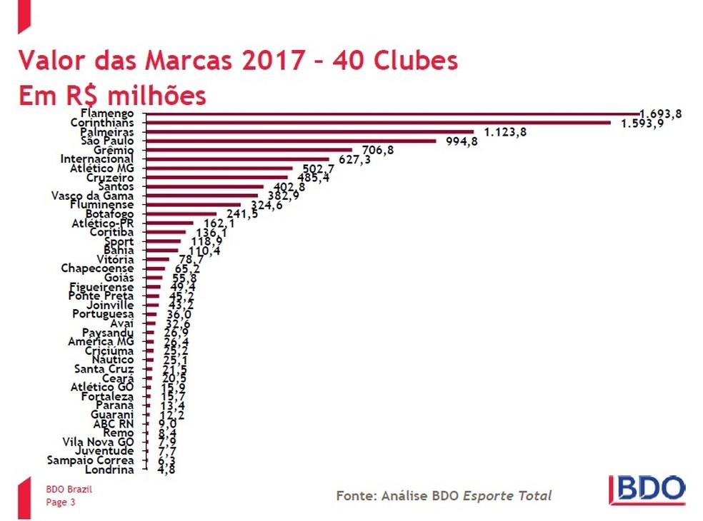 Ranking de valor das marcas dos clubes brasileiros, segundo estudo da BDO (Foto: Reprodução)