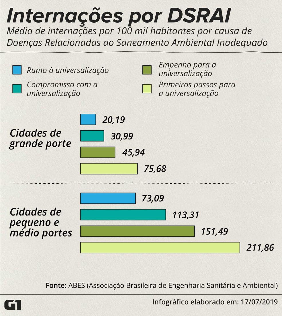 Média de internações por Doenças Relacionadas ao Saneamento Ambiental Inadequado (DSRAI) — Foto: Rodrigo Sanches/G1