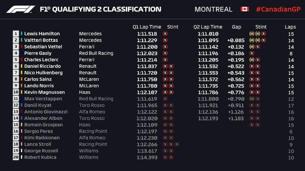 Q2 do GP do Canadá — Foto: Reprodução