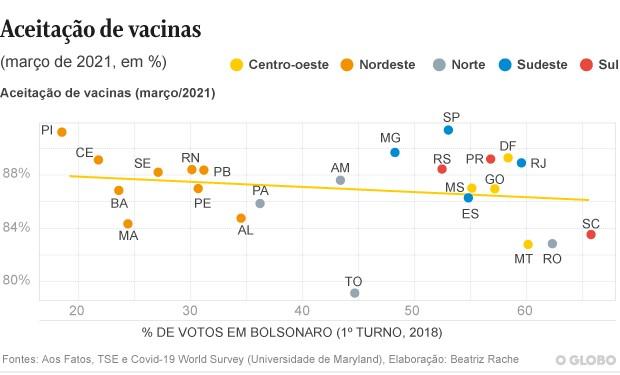 Aceitação de vacinas
