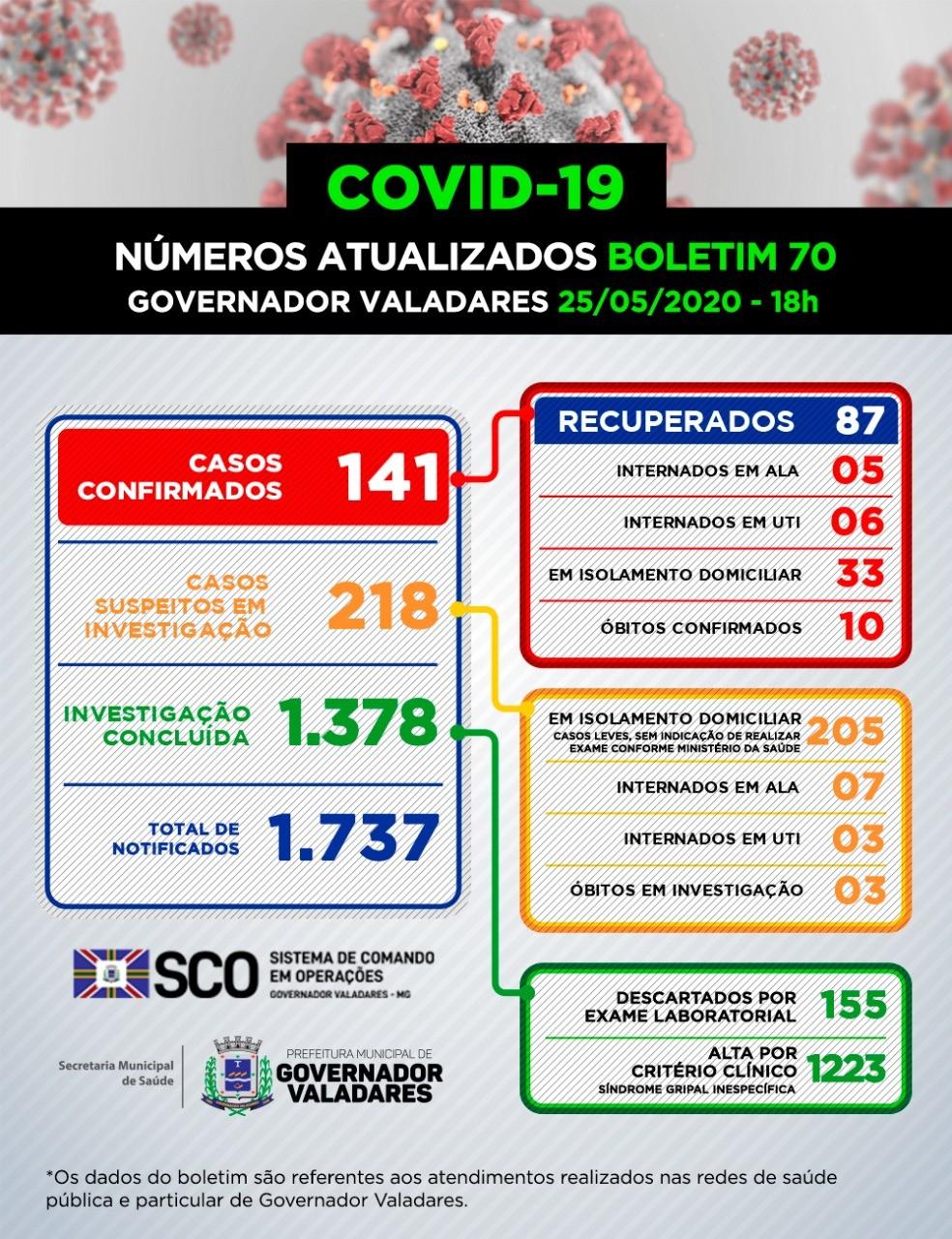 Prefeitura de Governador Valadares confirma mais quatro casos de Covid-19 e soma 141, aponta boletim