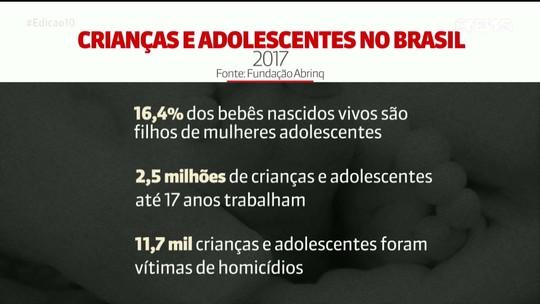Mais de 9 milhões de crianças e adolescentes de até 14 anos vivem em extrema pobreza no Brasil, diz Abrinq