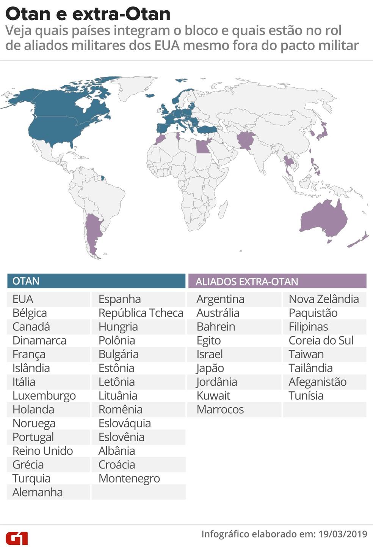 Integrantes da Otan e países aliados prioritários extra-Otan — Foto: Roberta Jaworski/G1