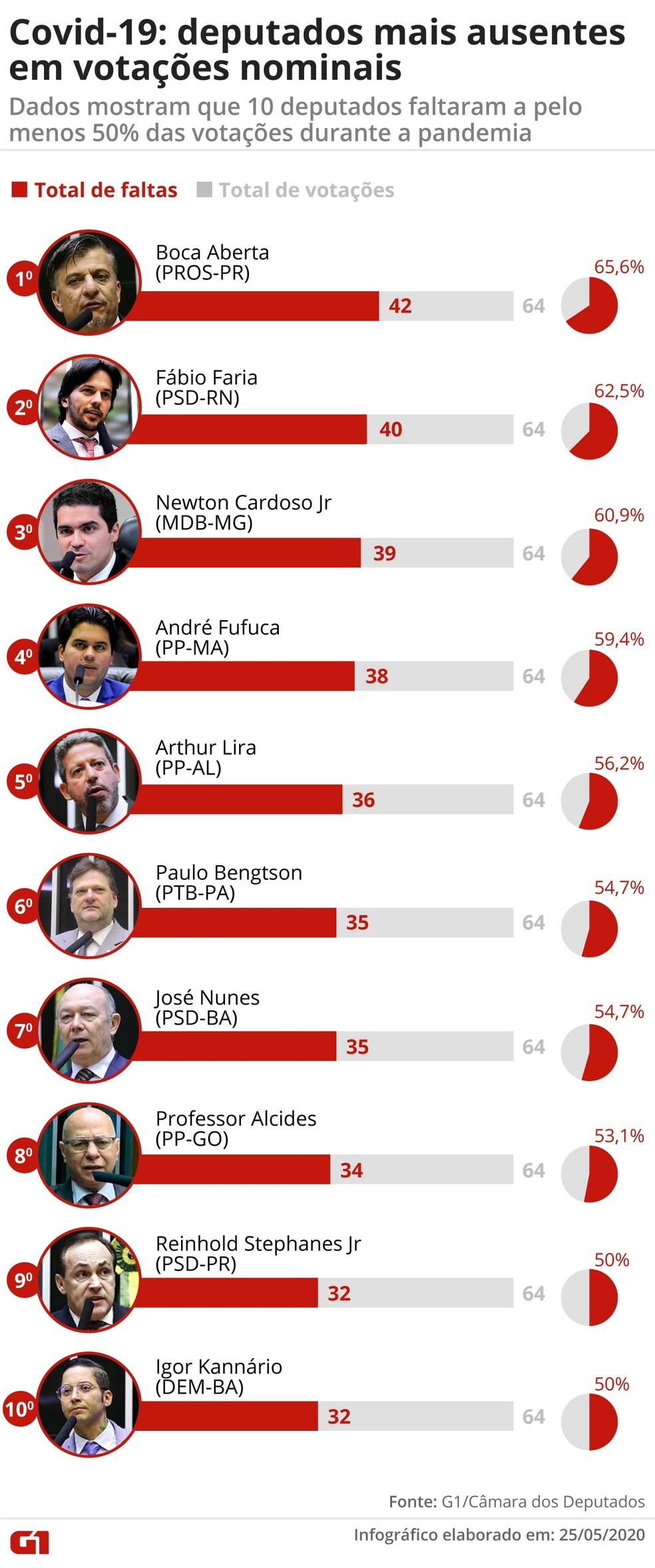 Os 10 deputados federais que mais faltaram a votações nominais realizadas durante a pandemia do novo coronavírus — Foto: Guilherme Pinheiro/G1