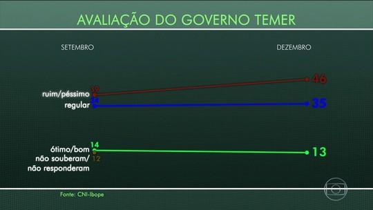 46% reprovam governo Temer e 13% aprovam, diz Ibope