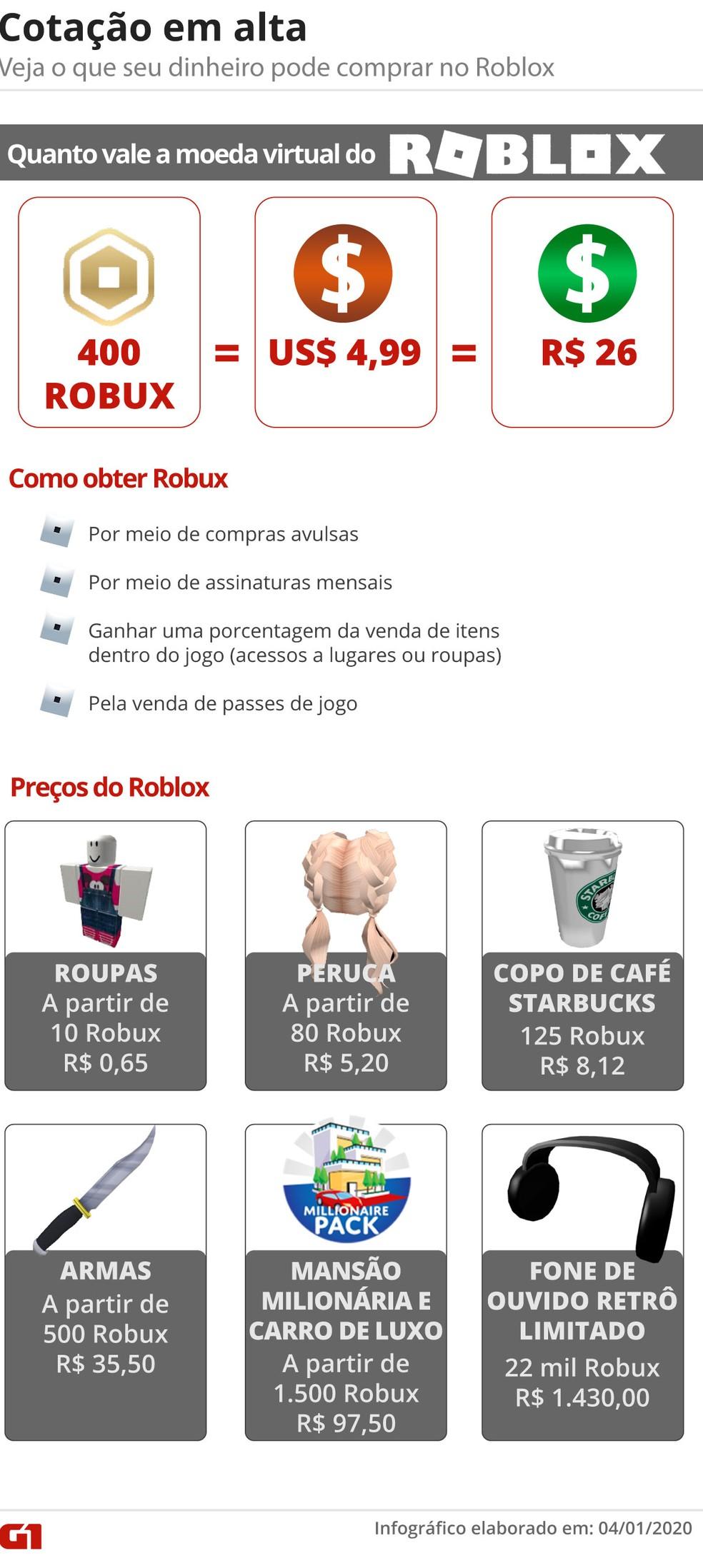 Robux em alta: Veja quanto vale seu dinheiro no Roblox — Foto: G1