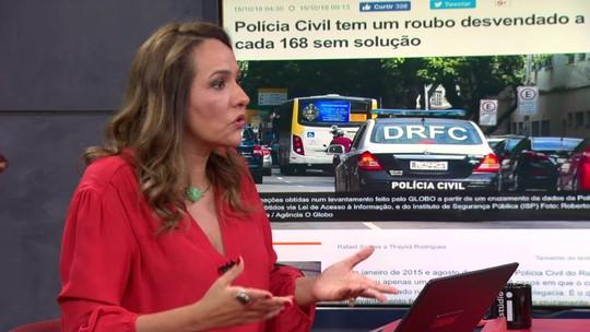 Polícia Civil do Rio só desvenda um roubo a cada 168