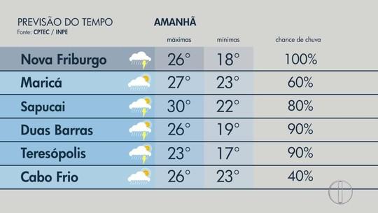 Confira a previsão do tempo para o interior do Rio neste sábado (9)