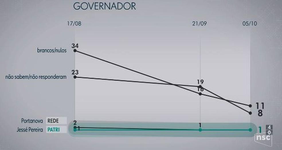 Pesquisa Ibope para o Governo em Santa Catarina — Foto: Reprodução/NSC TV