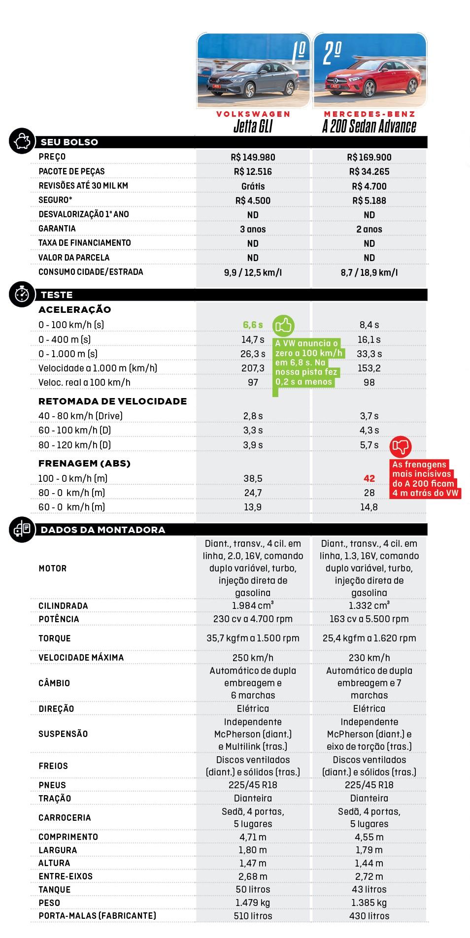 Tabela Comparativo (Foto:  )