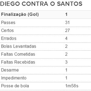 Diego, Flamengo, Flamengo x Santos (Foto: GloboEsporte.com)