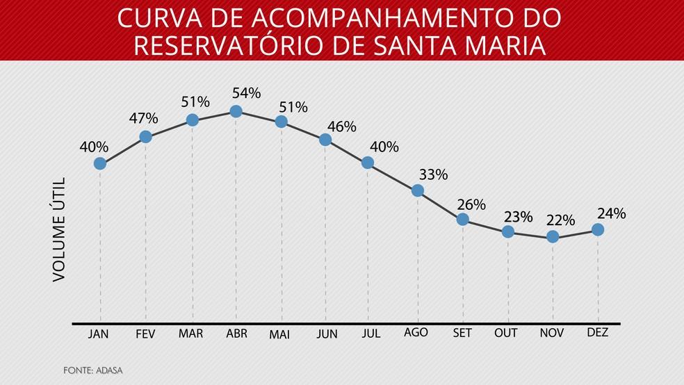 Curva de nível do reservatório de Santa Maria, no DF, para 2017 (Foto: Arte/TV Globo)