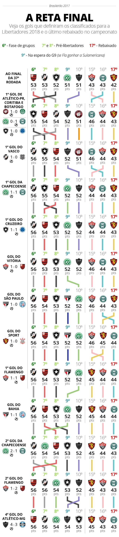 Veja as mudanças constantes na tabela do Brasileirão com os gols da rodada final