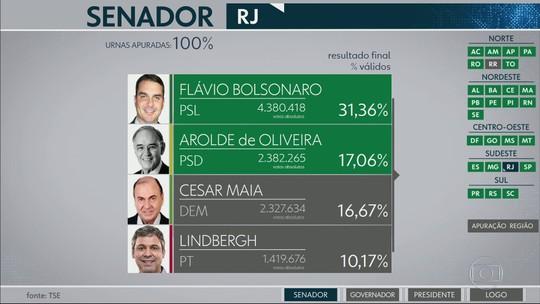 RJ elege Flávio Bolsonaro e Arolde de Oliveira para o Senado