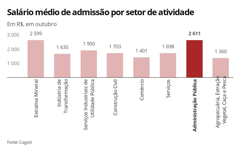 Salário médio de admissão por setor de atividade em outubro — Foto: Economia G1