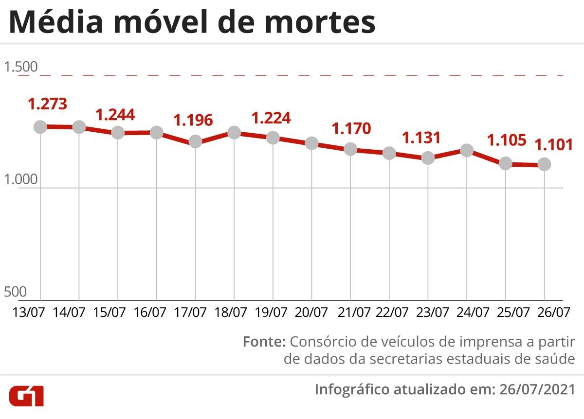 Brasil tem 587 mortes por Covid em 24 horas e acumula mais de 550 mil óbitos desde o início da pandemia