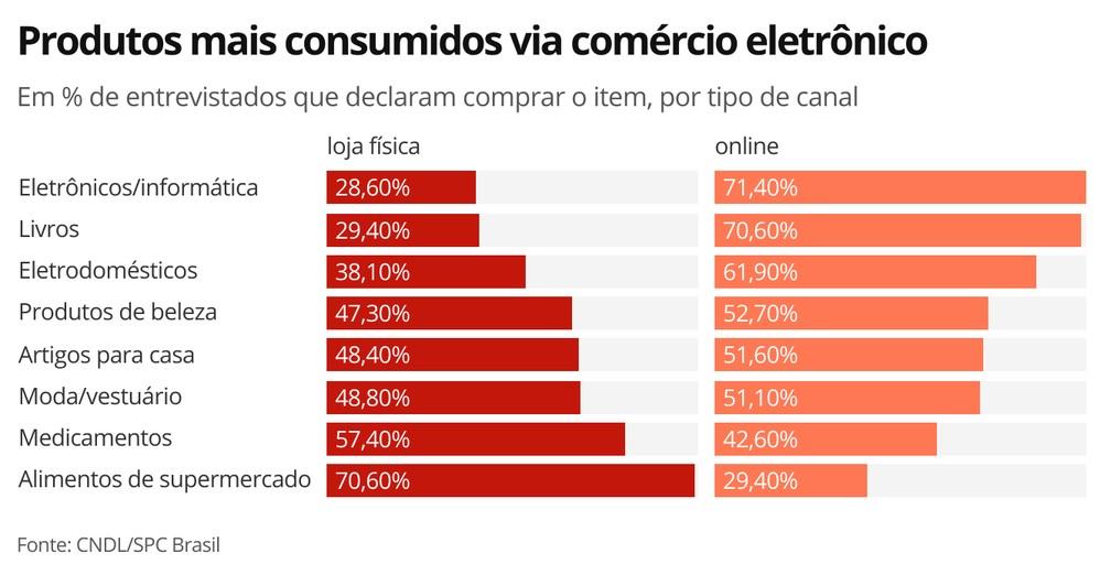 Categorias mais consumidas no comércio eletrônico — Foto: Economia G1