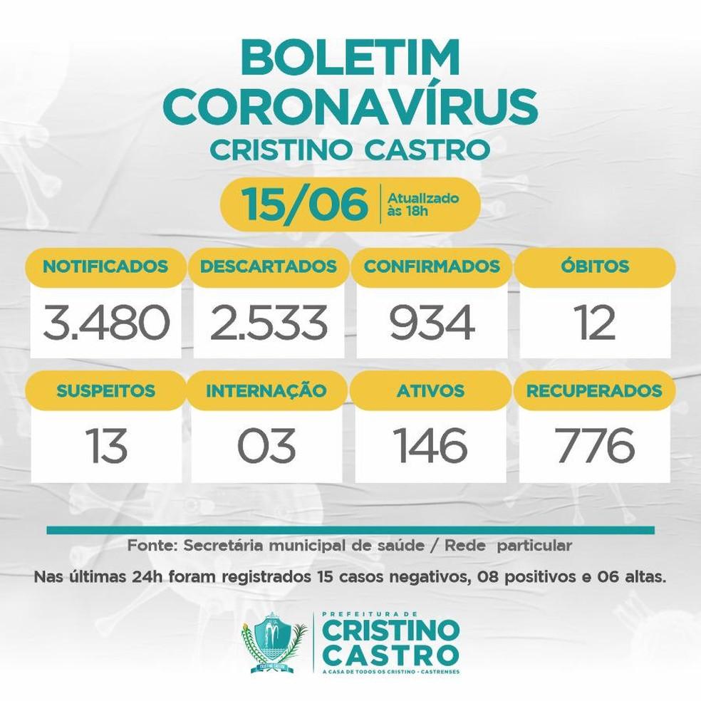 Boletim epidemiológico de Cristino Castro no Piauí — Foto: Divulgação Secretaria de Saúde