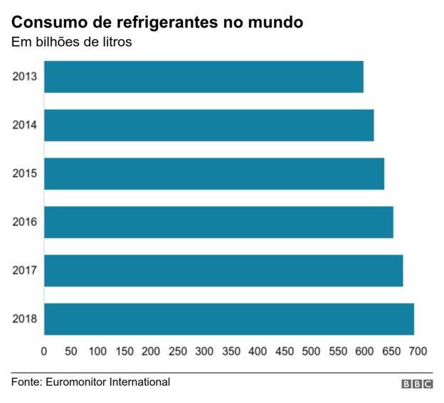 Gráfico mostra o consumo de refrigerantes no mundo (Foto: BBC)