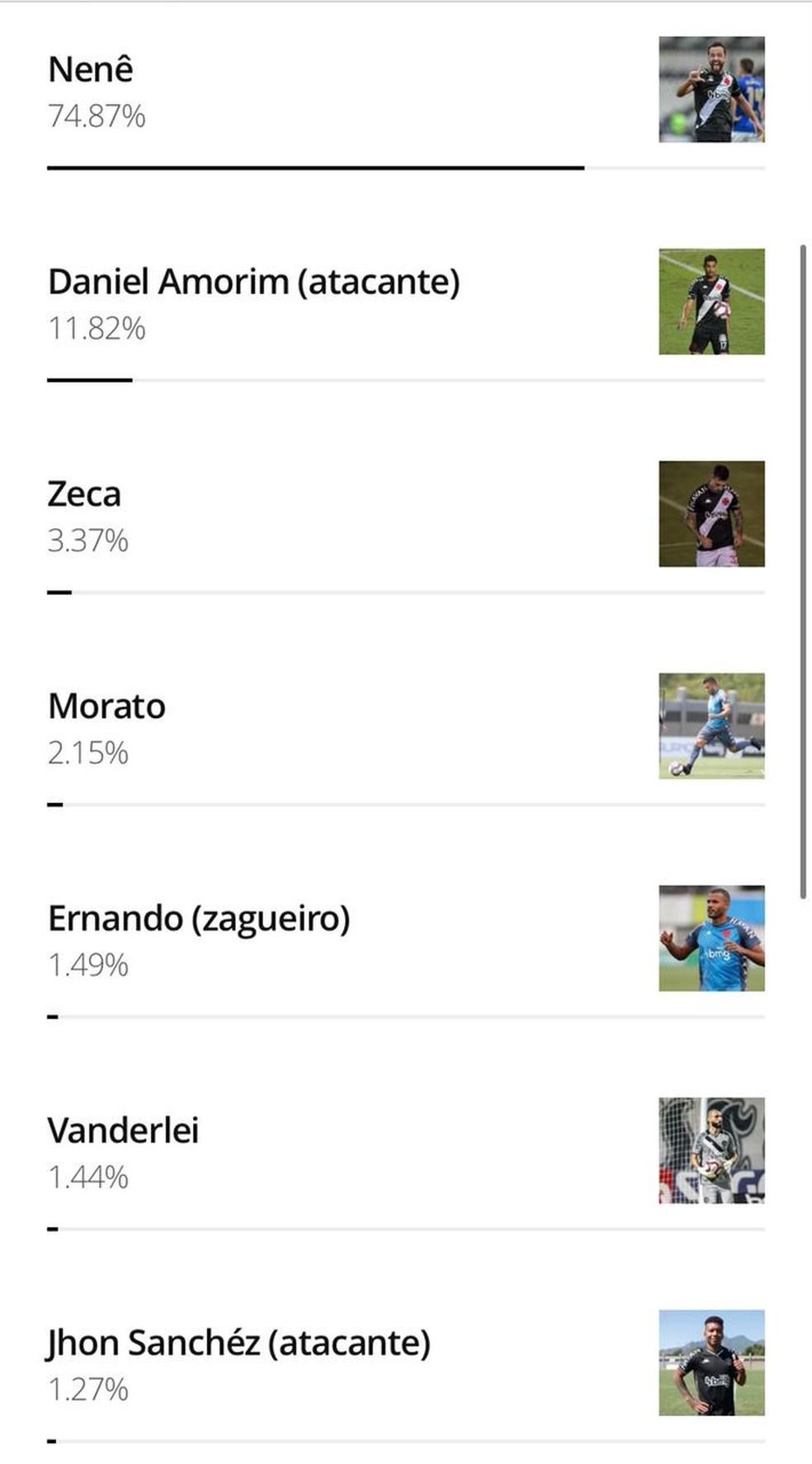 Reultado da enquente sobre a melhor contratação do Vasco em 2021 — Foto: ge