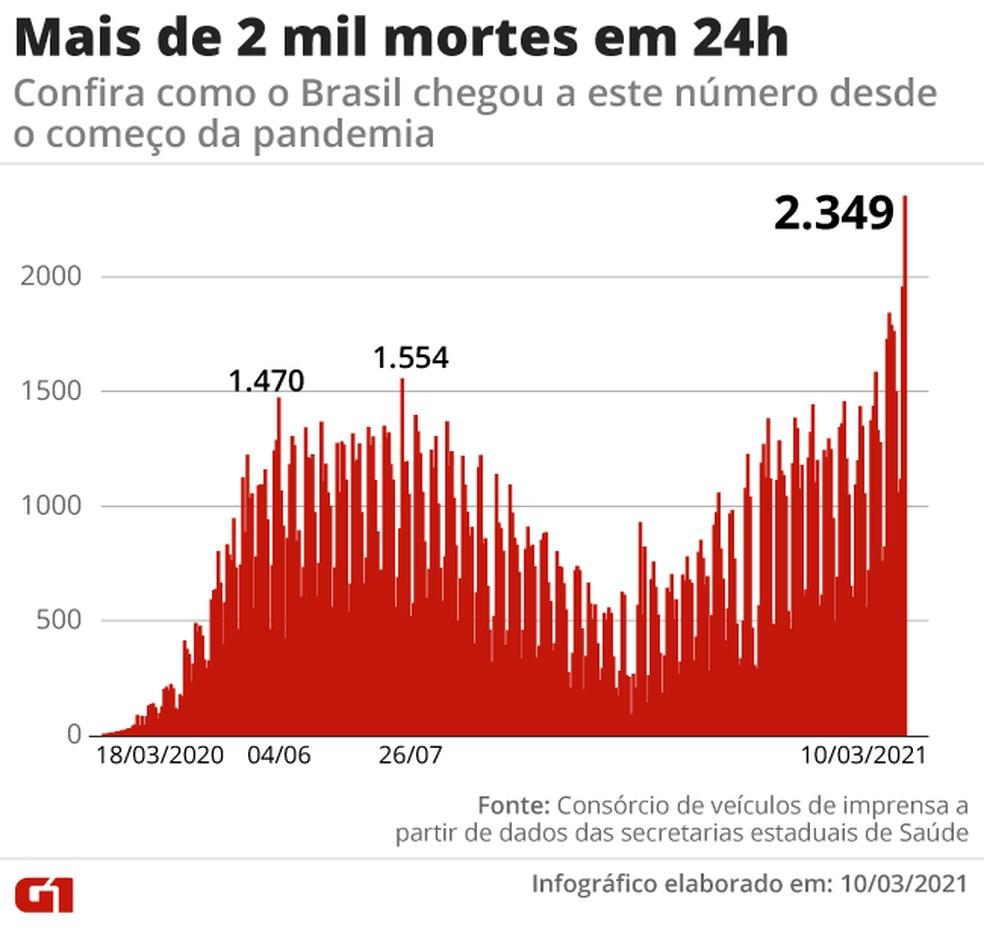 Como o Brasil chegou a 2.349 mortes em 24h — Foto: Arte G1