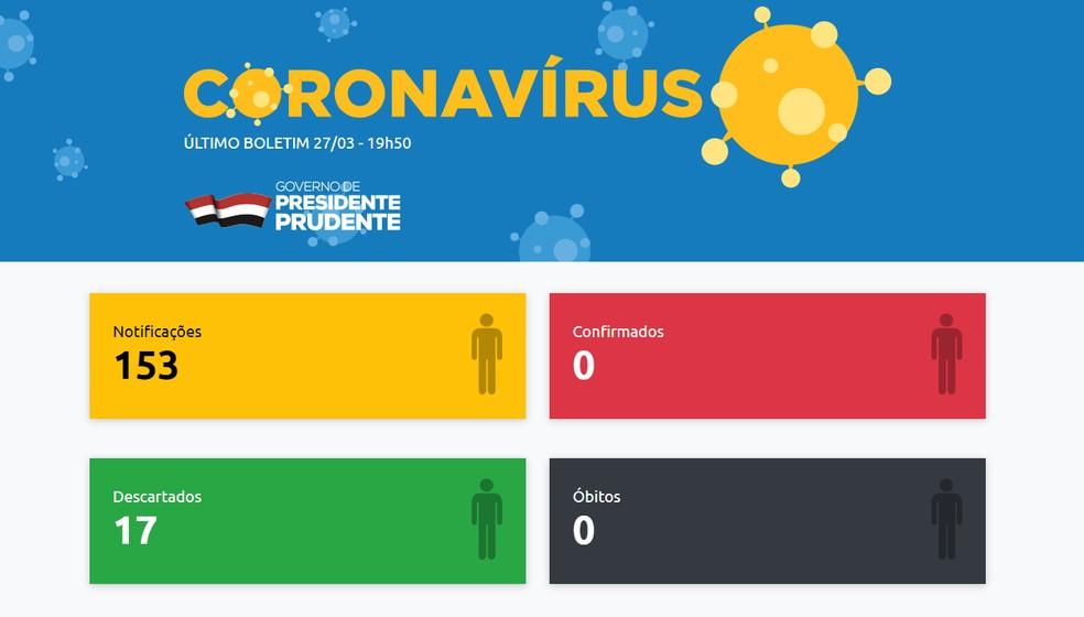 Balanço sobre o novo coronavírus em Presidente Prudente foi divulgado nesta sexta-feira (27) — Foto: Reprodução