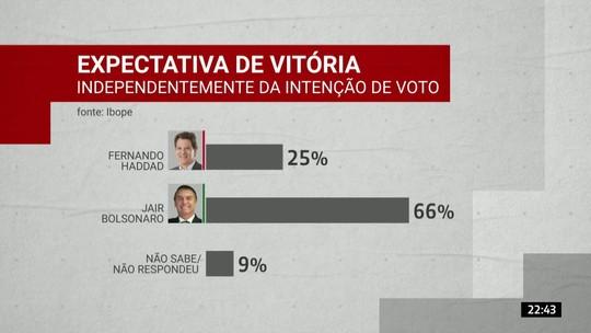 Ibope para presidente: veja a expectativa de vitória independentemente da intenção de voto