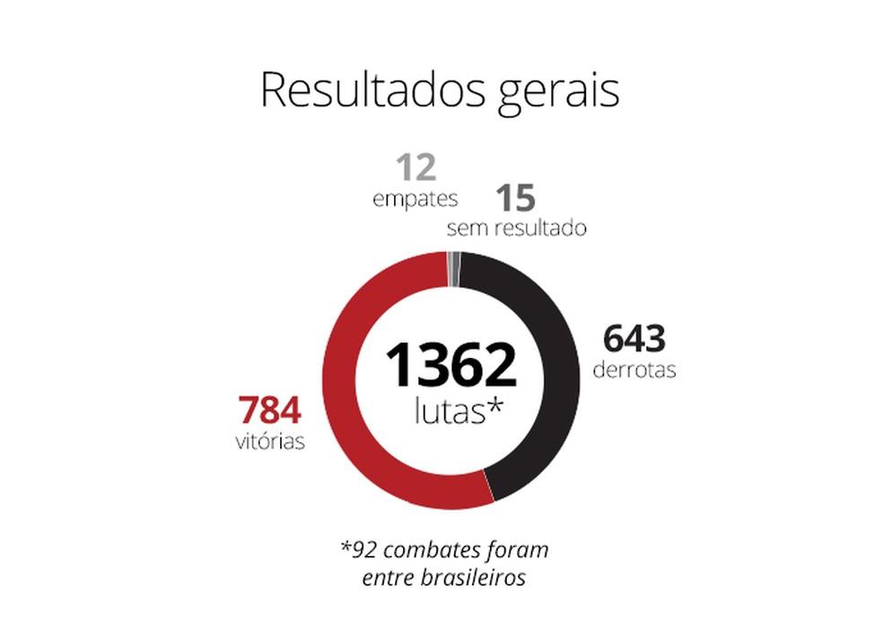 resultados-ufc — Foto: infoesporte