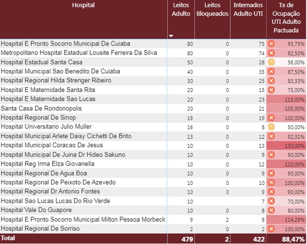 Oito hospitais de MT estão com UTIs superlotadas — Foto: SES-MT/Reprodução