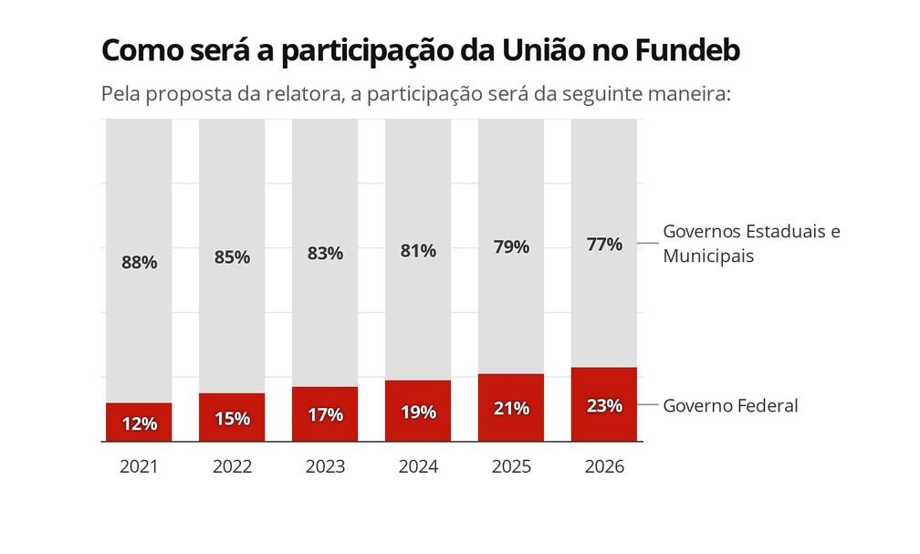 Participação nos recursos do Fundeb, de acordo com a PEC aprovada na Câmara — Foto: Arte/G1