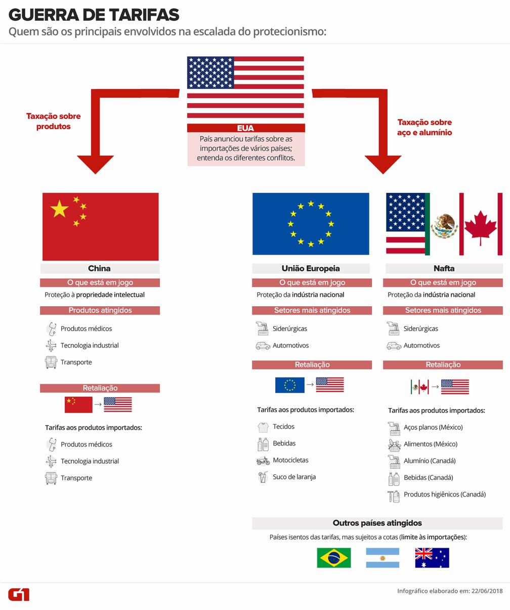 Entenda a escalada da guerra comercial no mundo - Guerra de Tarifas - China-EUA — Foto: Juliane Almeida/G1