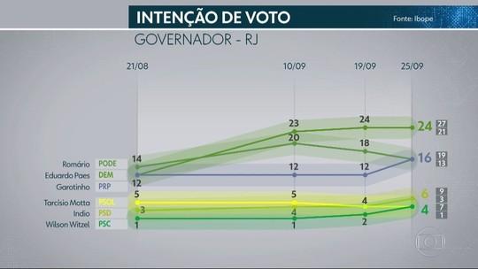 Ibope no RJ: Paes, 24%; Romário, 16%; Garotinho, 16%