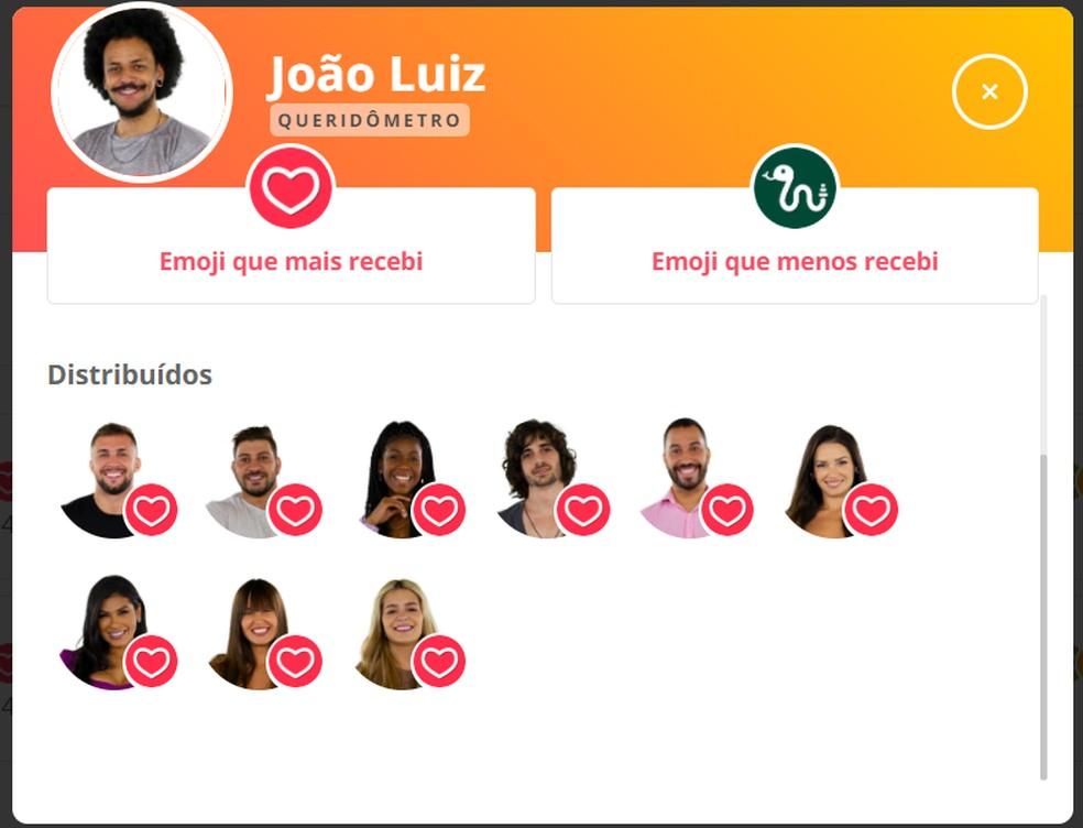 Queridômetro João Luiz - 10/04 — Foto: Globo