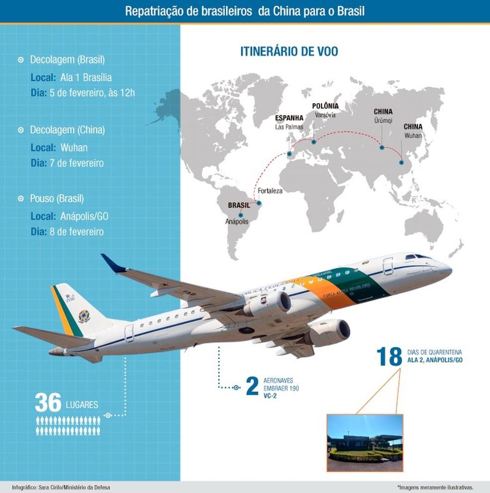 Trajeto a ser feito por aviões que vão buscar brasileiros em Wuhan, na China — Foto: Ministério da Defesa/Reprodução