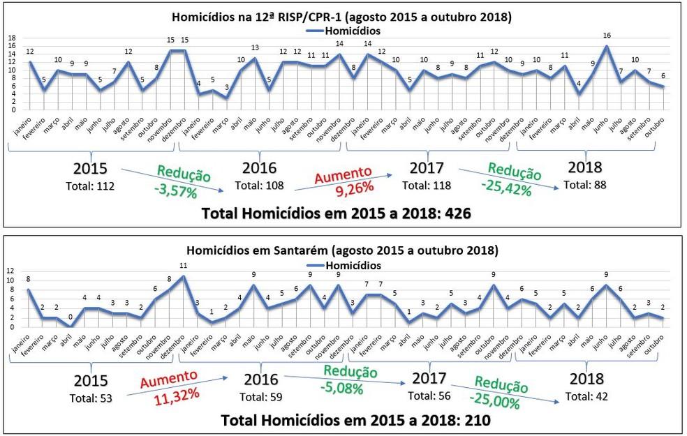 Gráfico das ocorrências de Homicídios — Foto: Polícia Militar/Divulgação