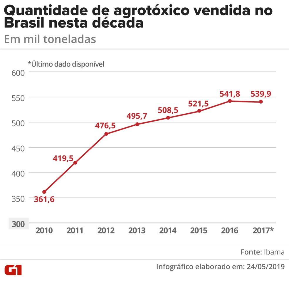 Quantidade de agrotóxicos usada no Brasil na última década — Foto: Diana Yukari/Arte G1