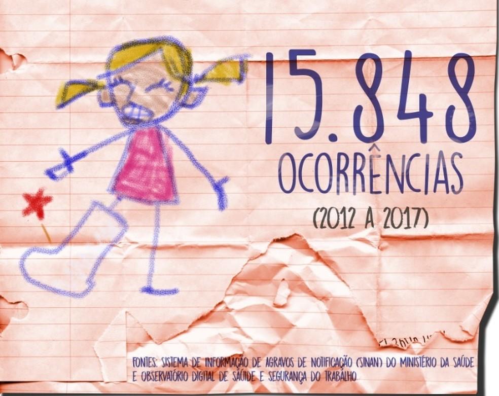 Número de ocorrências envolvendo crianças no Brasil (Foto: TRT-MT/Reprodução)