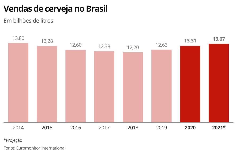 Vendas de cerveja no Brasil — Foto: Economia G1