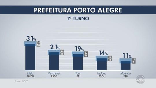 Ibope, votos válidos: Melo tem 31%, Marchezan, 21%, e Pont, 19%