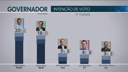 Ibope em SP: Doria, 20%; Skaf, 18%; França, 5%; Marinho, 4%