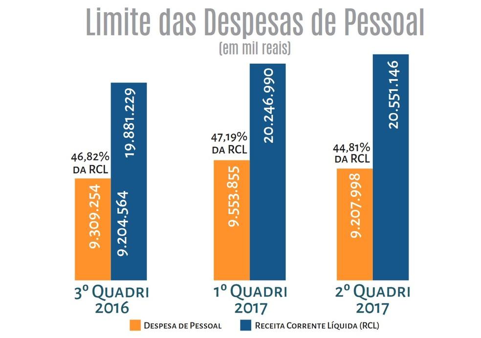 Evolução dos gastos das despesas com pessoal (Foto: Agência Brasília/Reprodução)