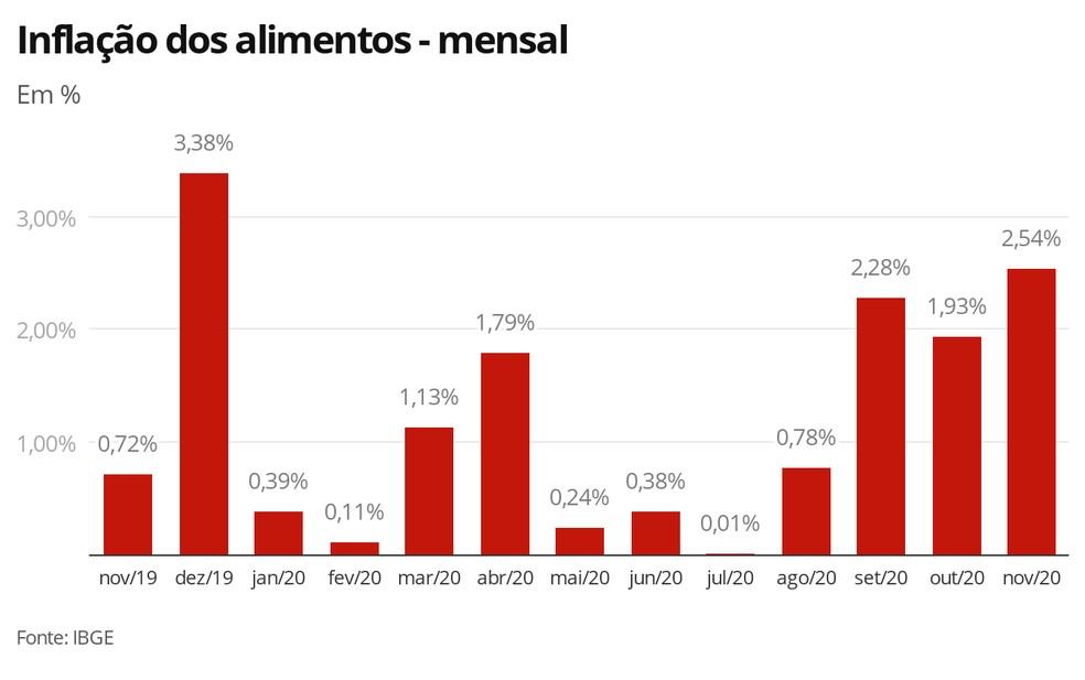 Inflação dos alimentos - mensal — Foto: Economia G1
