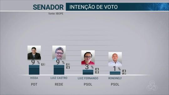 Ibope Senado - Amazonas, votos válidos: Eduardo Braga, 25%, Plínio Valério, 18%, Vanessa Grazziotin, 18%