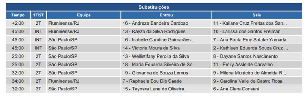 Súmula de São Paulo x Fluminense feminino sub-18 — Foto: Reprodução