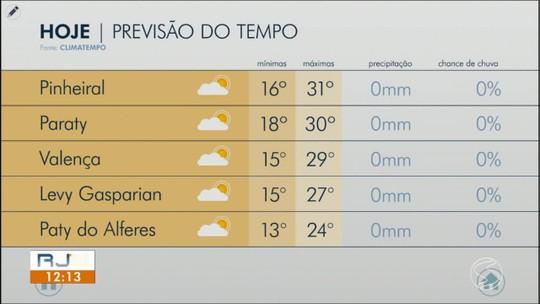 Sexta-feira é de temperaturas altas no Sul do Rio de Janeiro