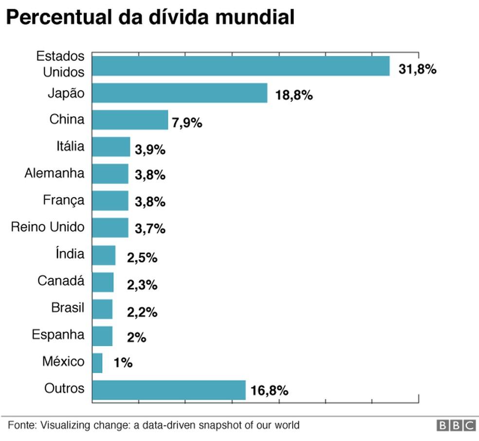 Percentual da dívida mundial — Foto: BBC